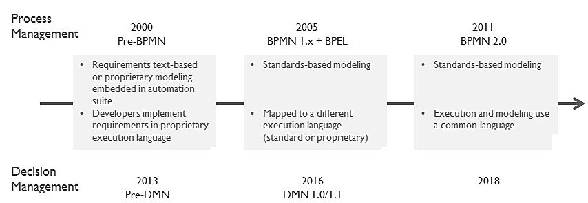 Figure 1. DMN following the path of BPMN